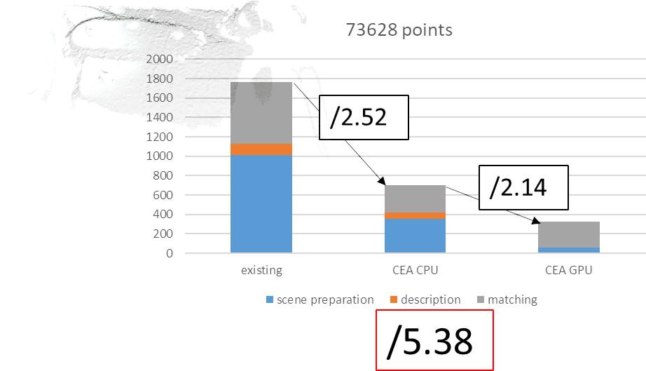 timings of registration, medium point cloud