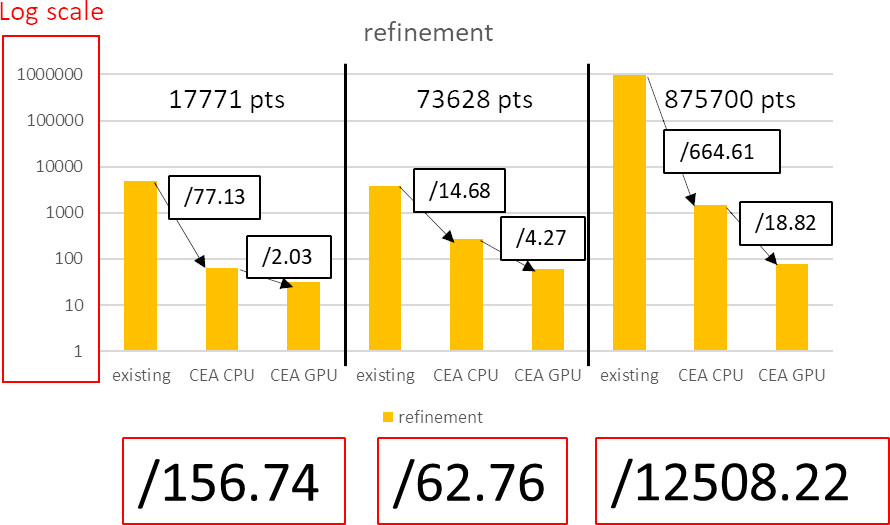 timings of ICP refinement